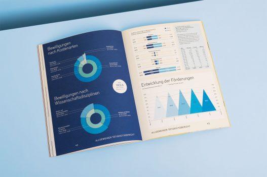 FWF Finanzüberblick in Zahlen und Graphen