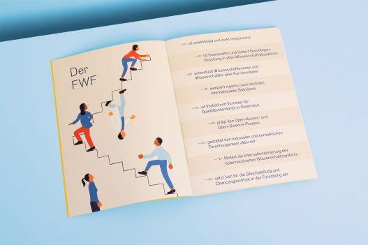 Informationen zum FWF inklusive Illustration mit Personen die Treppen steigen